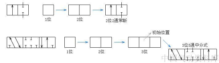 """两位三通电磁阀分为常闭型和常开型两种,常闭型指线圈没通电时气路是断的,常开型指线圈没通电时气路是通的。 常闭型两位三通电磁阀动作原理:给线圈通电,气路接通,线圈一旦断电,气路就会断开,这相当于""""点动""""。 常开型两位三通单电控电磁阀动作原理:给线圈通电,气路断开,线圈一旦断电,气路就会接通,这也是""""点动""""。 在电气上来说,两位三通电磁阀一般为单电控(即单线圈), 2.两位五通双电控电磁阀动作原理  两位五通电磁阀一般为双电控(即双线圈)。线圈电压等级一般采用D"""
